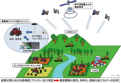 GPS高精度測位システム - GPS Precision Positioning and Monitoring System | Topics